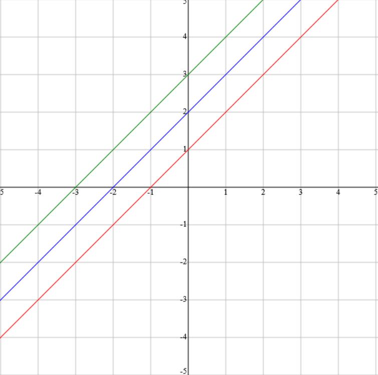 Graph Patterns