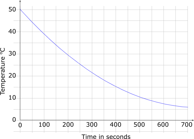 Cooling Graph