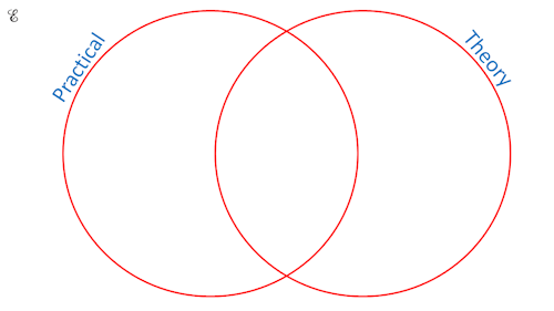 Exam style questions on sets venn diagram ccuart