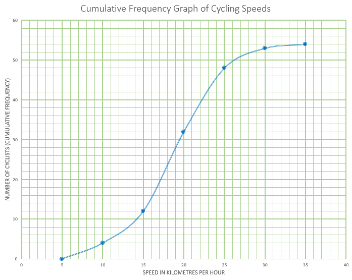 Cumulative Frequency Graph