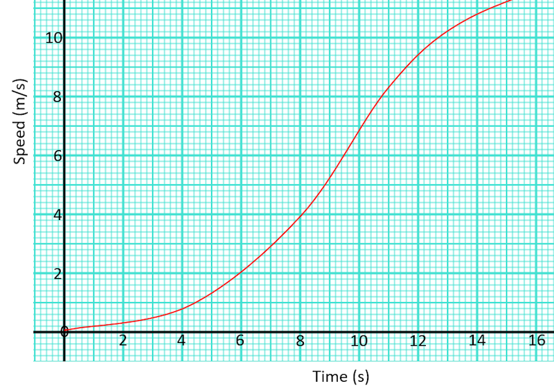 Speed Time Graph