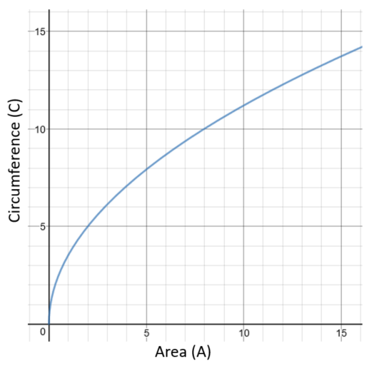 Circumference Area Graph