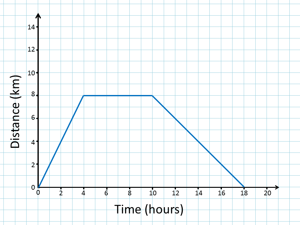 Distance time graphs distance time graph ccuart Image collections