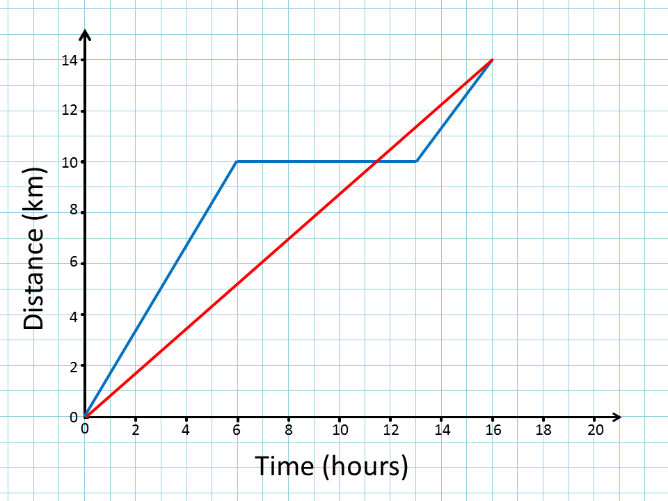 how to find y int on displcement time graph