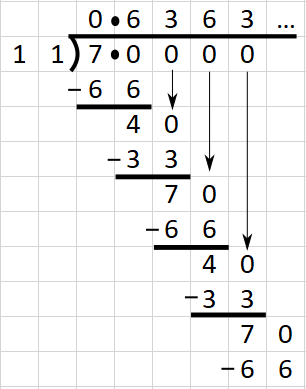 Using Long Division To Convert A Fraction Into A Recurring Decimal